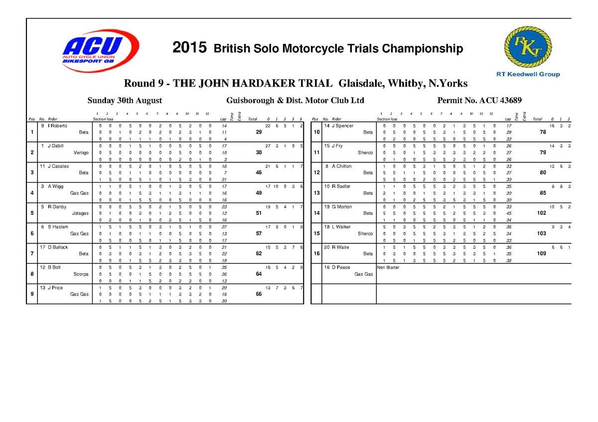 uk-champ-class-rd-9-results.jpg